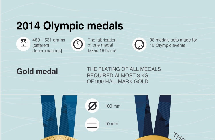 2014 Olympic medals